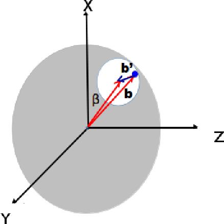 Figure 1.23: The spatial coordinates of quarks in a nucleus. See main text for definition of the variables. The figure is from [85].