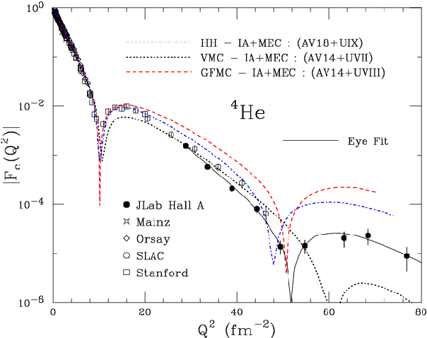 Figure 1.24: 4He charge form factor measurements at Stanford, SLAC, Orsay, Mainz and JLab Hall A compared with theoretical calculations. The figure is from [87].