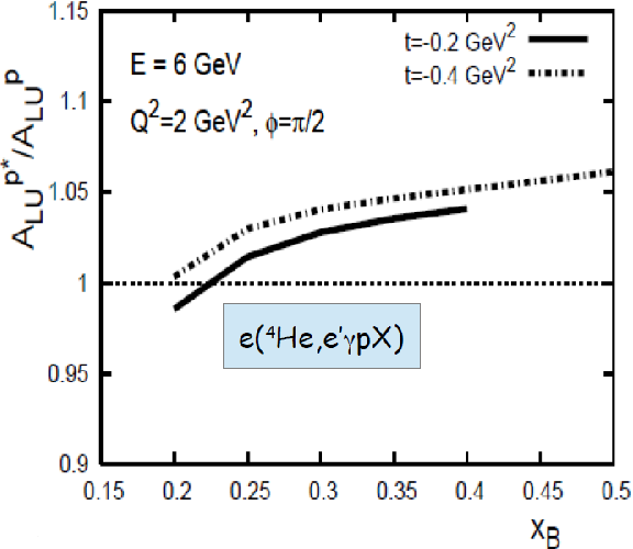 """Figure 1.26: The theoretical predictions by V. Guzey [92] for the """"generalized"""" EMC effect in terms of the beam-spin asymmetry ratio between the bound proton in 4He and the free proton as a function of Björken variable xB. The calculations are performed at two values of −t, 0.2 and 0.4 2 GeV2/c2, with a 6 GeV electron beam and Q2 = 2 GeV2/c2."""