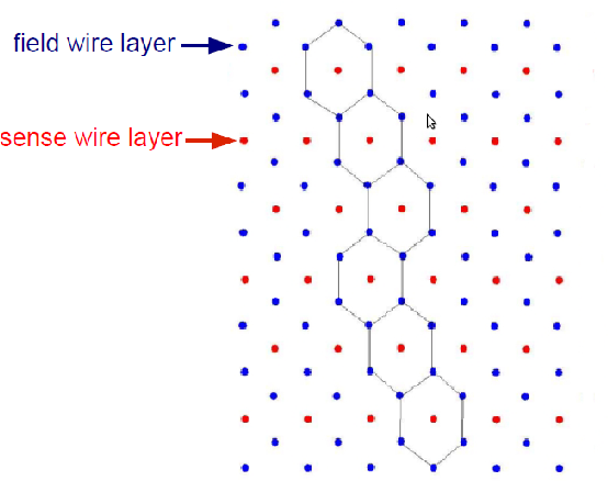 Figure 2.6: The hexagonal drift cells of the DCs. The perimeters of the hexagons are drawn to outline each cell. In this scheme, the highlighted cells are representing fired cells when a charged particle is passing though this portion of the drift chambers.