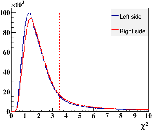 Figure 3.8: The χ2 distribution for the positive tracks in the RTPC. The red line represents cut we apply to select good tracks.