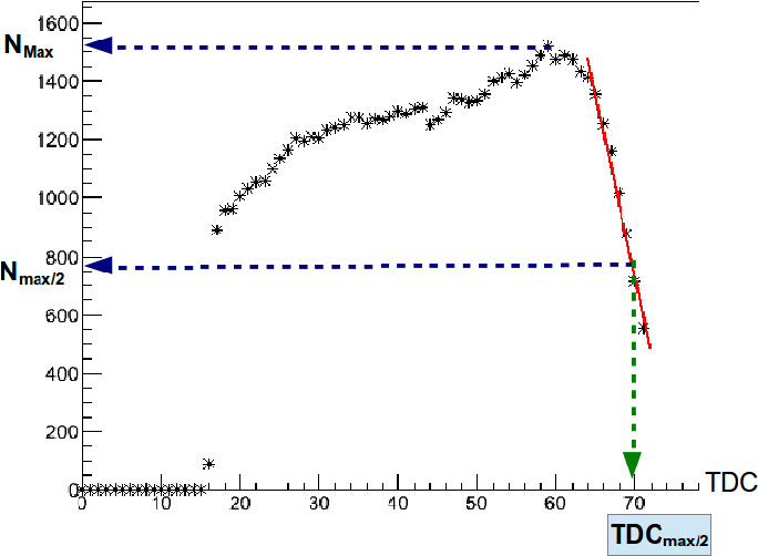 Figure 3.15: Time profile of the collected hits for the RTPC good tracks in one experimental run, run 61511. The TDCmax/2 is the time at which the dropping edge passes half the maximum number of hits.