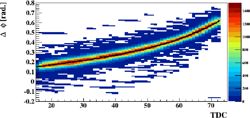 Figure 3.20: (First pass). Distribution of ∆φ as a function of TDC for the simulated hits located in the same z bin shown in figure 3.19. The black line represents a fit for ∆φ.