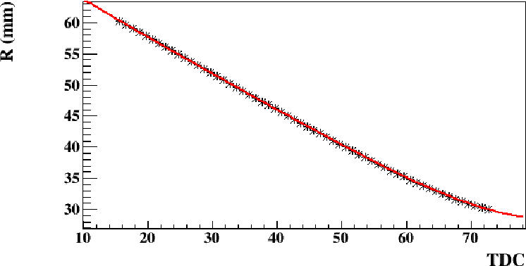 Figure 3.21: (Second pass). The calculated R as a function of TDC is corrected by the ∆φ relation extracted from the first pass.
