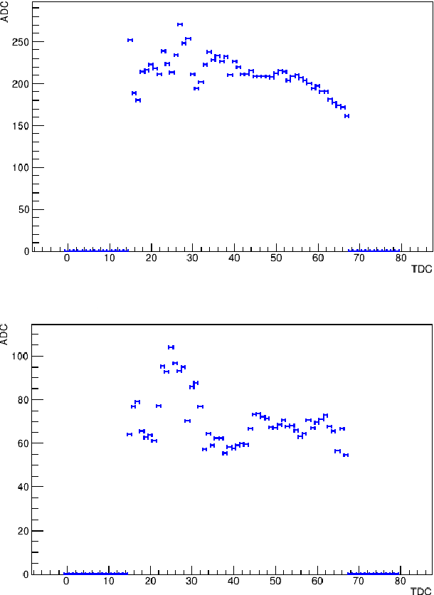 Figure 3.28: The average ADC vs. TDC distributions of the experimental hits recorded for the elastic events in one pad of the left module, pad number 706. On the top: the distribution for the elastic tracks in the region where dEdxexp/dEdxsim ∼ 1. On the bottom: the distribution for the elastic tracks that exhibit dEdxexp/dEdxsim ∼ 0.3.