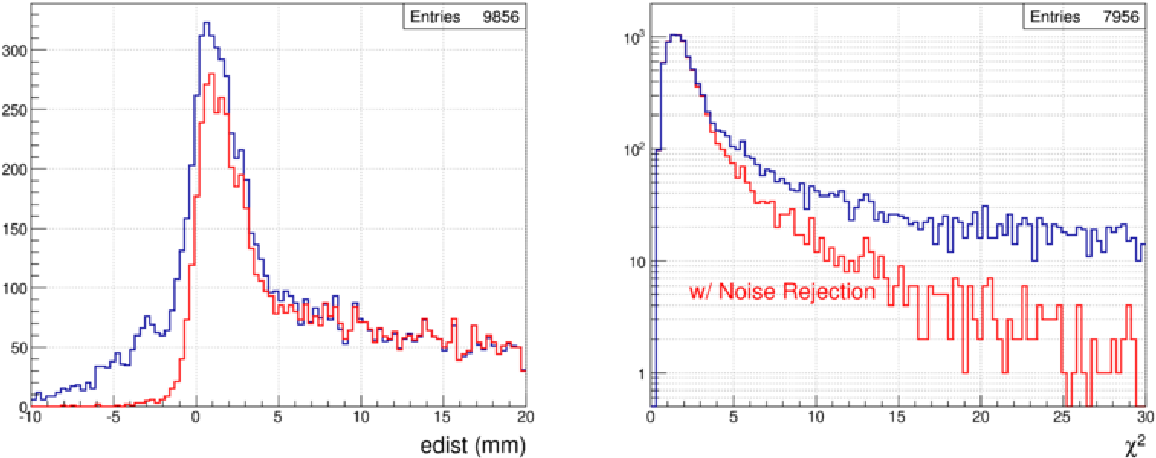 Figure 3.31: The edist (left) and the χ2 (right) distributions for all the tracks collected in the RTPC before (blue) and after (red) the noise rejection, for a small data sample.