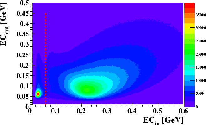 Figure 4.6: Deposited energies in the EC: Eout as a function of Ein. The dashed red line represents a 60 MeV cut on ECin to reject the π−s.