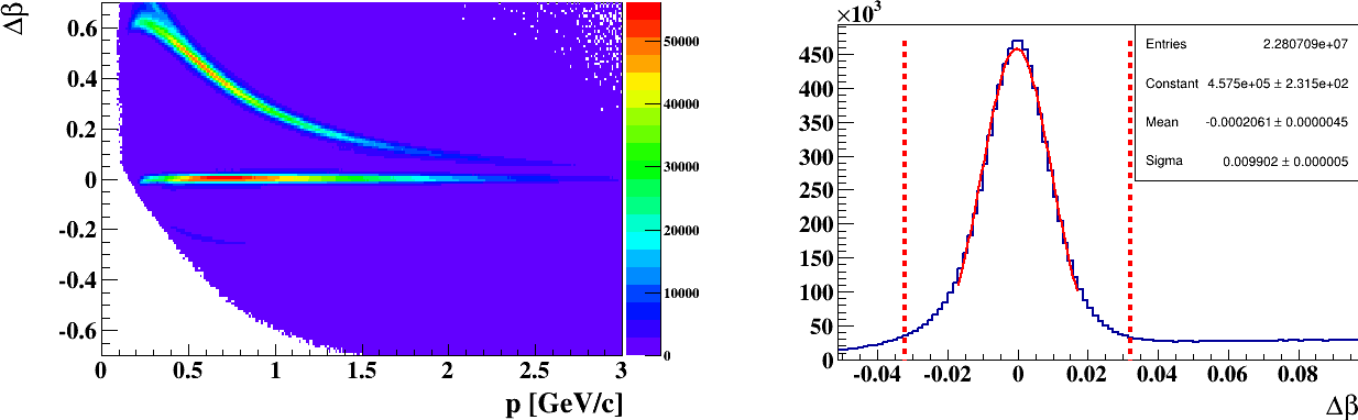 Figure 4.11: On the left: ∆β as a function of p for the detected positive particles after the fiducial cuts. On the right: one-dimensional distribution of ∆β zoomed in the region of the protons. The red dashed lines represent ±3σ cuts around the mean to select good reconstructed protons.