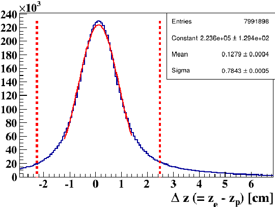 Figure 4.12: ∆z distribution. The red dashed lines indicate ±3σ cuts around the mean.