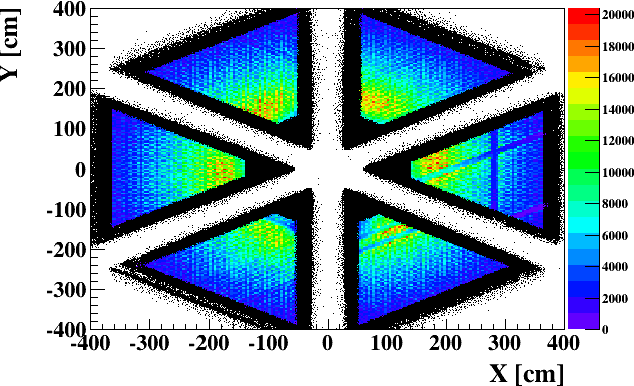 Figure 4.14: XY projection of the neutral particles in the EC. The coloured regions represent photons which passed the EC fiducial cuts, while the black regions are out of the fiducial cuts.