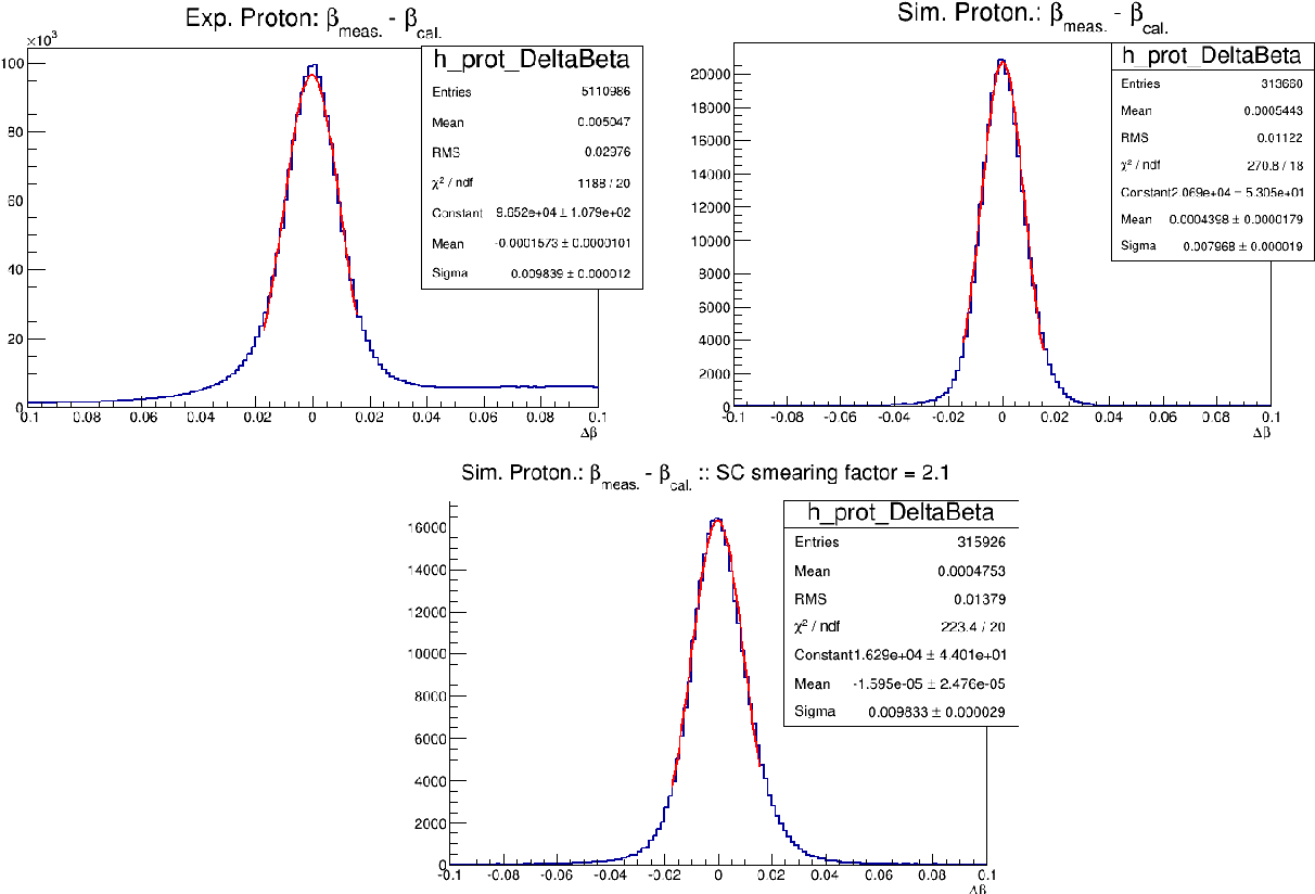 Figure 4.27: Illustration of the SC time smearing via the ∆β distributions for the protons. On the top left: ∆β distribution of the experimental data. On the top right: the simulated data without smearing. On the bottom: the simulated data after SC time smearing with a factor equal to 2.1.