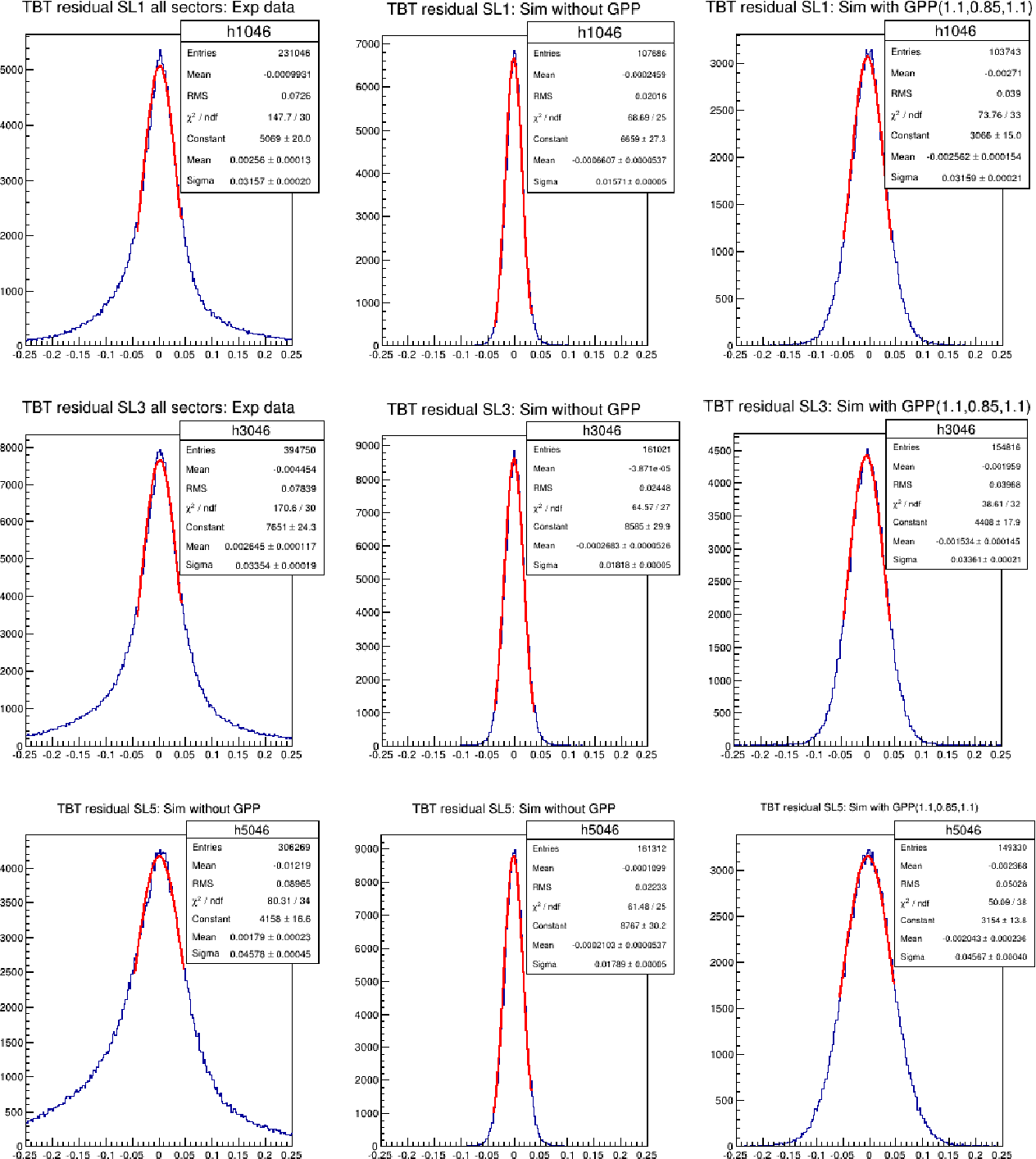 Figure 4.28: Time-Based Tracking (TBT) residual distributions for the electrons and the protons in the first super-layer (top panel), the second super-layer (middle panel) and the third super-layer (bottom panel) of the experimental data (first column), of the simulation without GPP (second column), and the simulation with GPP DC-position smearing factors: 1.1, 0.85, and 1.1 for a, b, and c respectively.