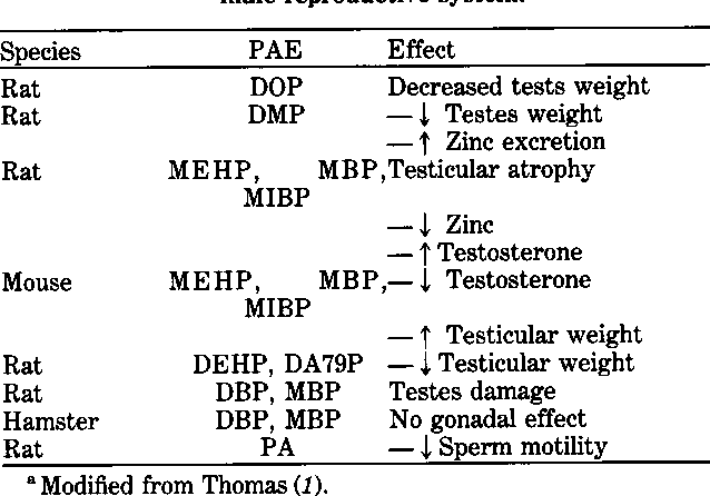 Table 6 from Effects of phthalic acid esters (PAEs) on the