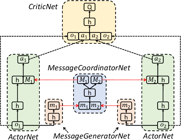 Figure 1 for Learning Agent Communication under Limited Bandwidth by Message Pruning