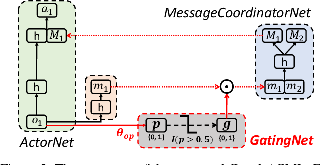 Figure 3 for Learning Agent Communication under Limited Bandwidth by Message Pruning