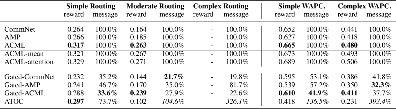 Figure 4 for Learning Agent Communication under Limited Bandwidth by Message Pruning