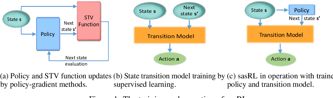Figure 1 for State Action Separable Reinforcement Learning
