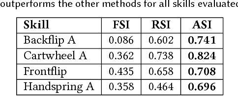 Figure 4 for SFV: Reinforcement Learning of Physical Skills from Videos
