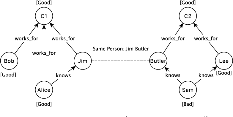 Figure 1 for Survey and Open Problems in Privacy Preserving Knowledge Graph: Merging, Query, Representation, Completion and Applications