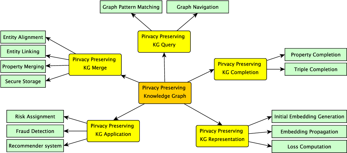 Figure 3 for Survey and Open Problems in Privacy Preserving Knowledge Graph: Merging, Query, Representation, Completion and Applications