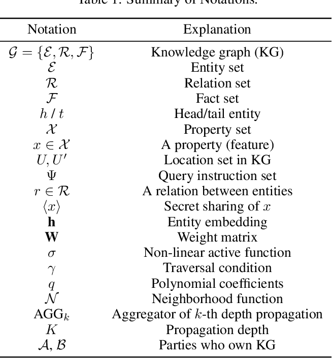Figure 2 for Survey and Open Problems in Privacy Preserving Knowledge Graph: Merging, Query, Representation, Completion and Applications