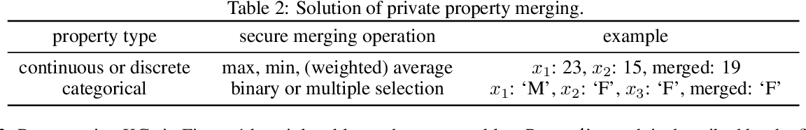 Figure 4 for Survey and Open Problems in Privacy Preserving Knowledge Graph: Merging, Query, Representation, Completion and Applications