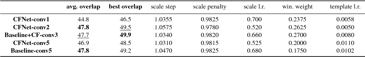 Figure 3 for End-to-end representation learning for Correlation Filter based tracking