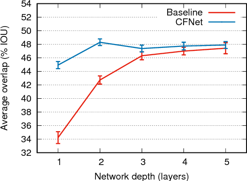 Figure 4 for End-to-end representation learning for Correlation Filter based tracking