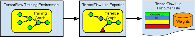 Figure 1 for TensorFlow Lite Micro: Embedded Machine Learning on TinyML Systems