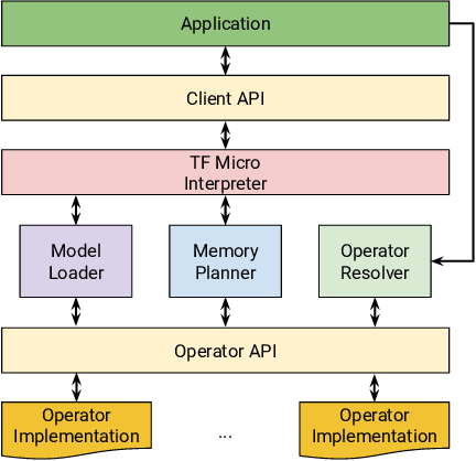 Figure 3 for TensorFlow Lite Micro: Embedded Machine Learning on TinyML Systems