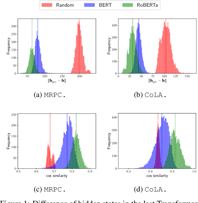 Figure 2 for Improved OOD Generalization via Adversarial Training and Pre-training