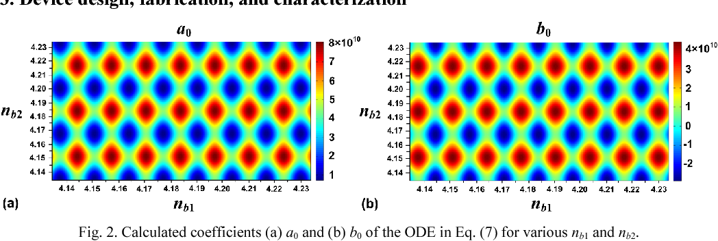Compact tunable silicon photonic differential-equation solver for