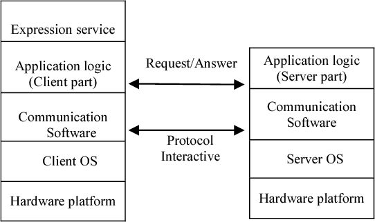 The Socket Programming and Software Design for Communication Based