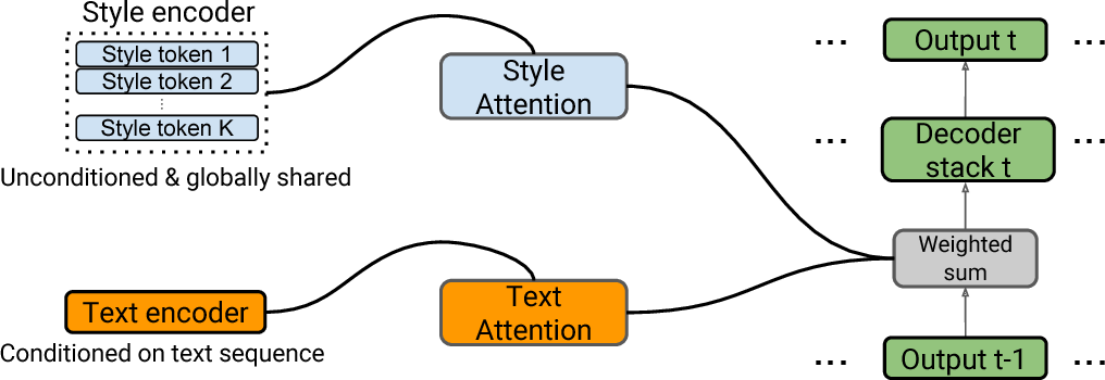 Figure 1 for Uncovering Latent Style Factors for Expressive Speech Synthesis