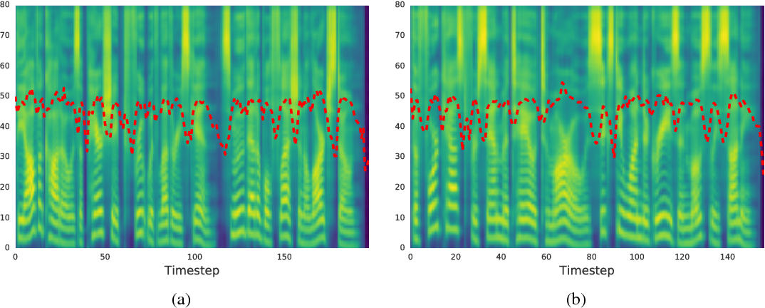 Figure 3 for Uncovering Latent Style Factors for Expressive Speech Synthesis