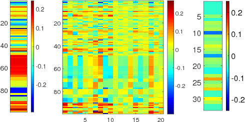Figure 2 for Recurrent Neural Networks for Multivariate Time Series with Missing Values