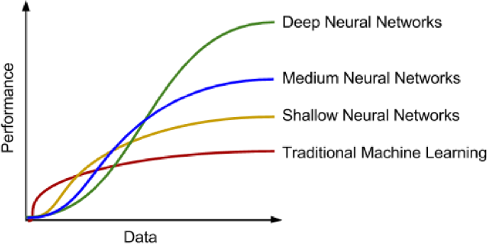 Figure 1 for Deep Learning for Anomaly Detection: A Survey