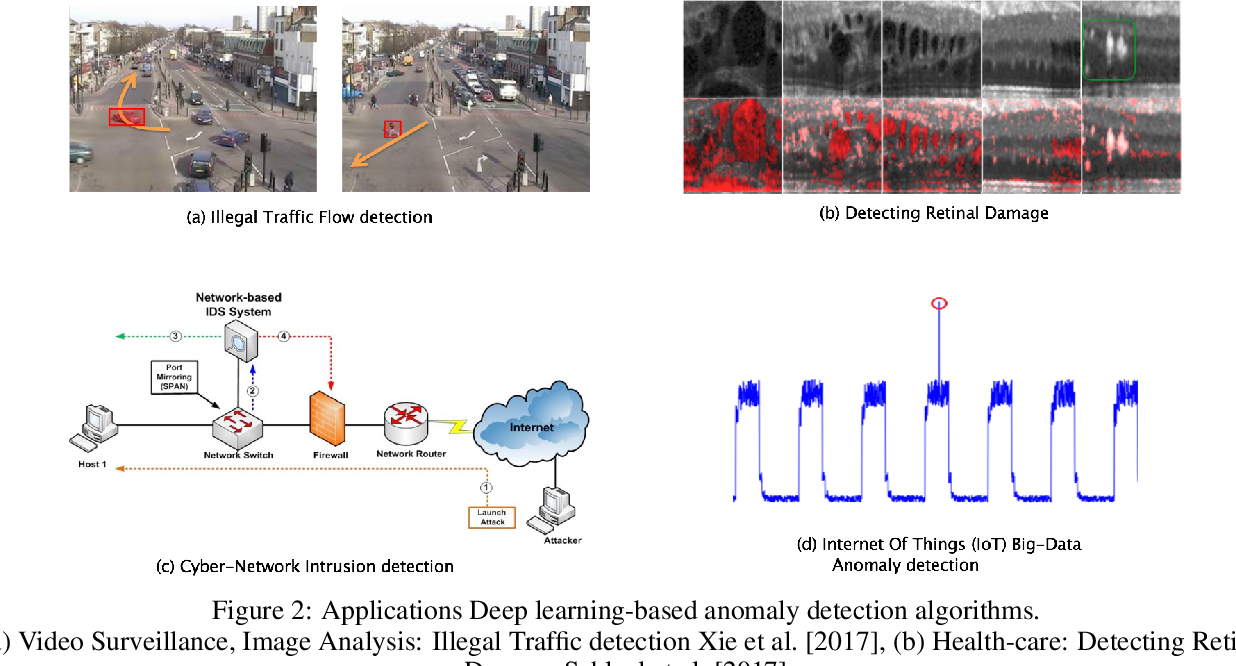 Figure 3 for Deep Learning for Anomaly Detection: A Survey
