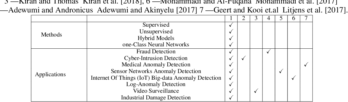 Figure 2 for Deep Learning for Anomaly Detection: A Survey