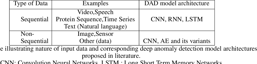 Figure 4 for Deep Learning for Anomaly Detection: A Survey