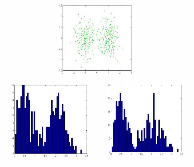Figure I. Top: A 2-d dataset consisting of two well-separated groups (green dots). Red crosses correspond to group centroids Bottom: The histograms of the distances in sets D I and D, respectively. Note that histograms are clearly bimodal.