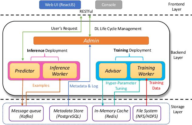 Figure 1 for SINGA-Easy: An Easy-to-Use Framework for MultiModal Analysis