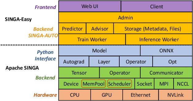 Figure 3 for SINGA-Easy: An Easy-to-Use Framework for MultiModal Analysis