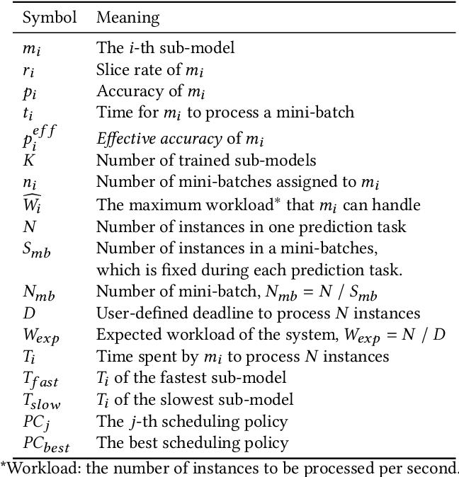 Figure 2 for SINGA-Easy: An Easy-to-Use Framework for MultiModal Analysis