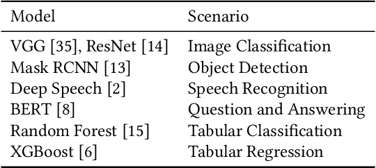 Figure 4 for SINGA-Easy: An Easy-to-Use Framework for MultiModal Analysis