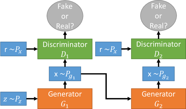 Figure 3 for Voice command generation using Progressive Wavegans
