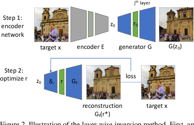 Figure 3 for Seeing What a GAN Cannot Generate