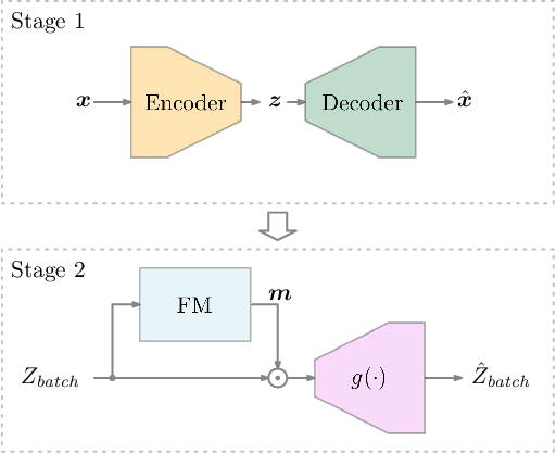 Figure 2 for Anomaly Detection Based on Selection and Weighting in Latent Space