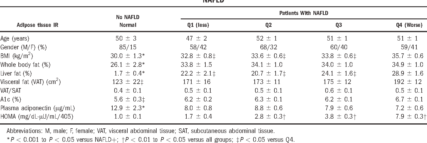 Table 2. Clinical Characteristics by Quartiles Based on Adipose Tissue Insulin Resistance in Patients With and Without NAFLD