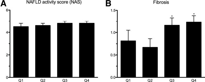 Fig. 6. NAS (A) and fibrosis (B) in lean and obese patients without NAFLD and in obese subjects with worsening adipose tissue IR (Q1-Q4).